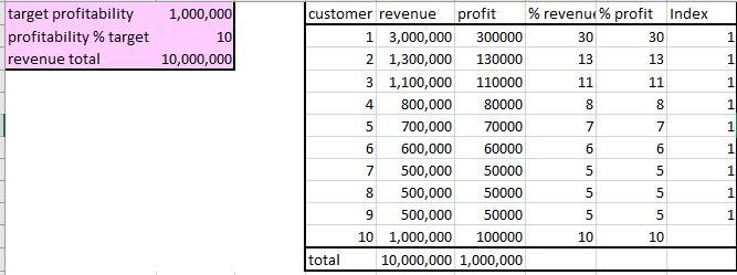 Fig 1 - Profitability and Revenue Index