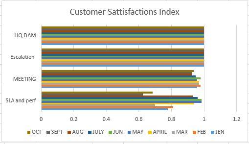 Fig 3 - Customer sattisfaction Index