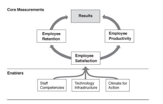 Fig 6 - Employee Core Measurements