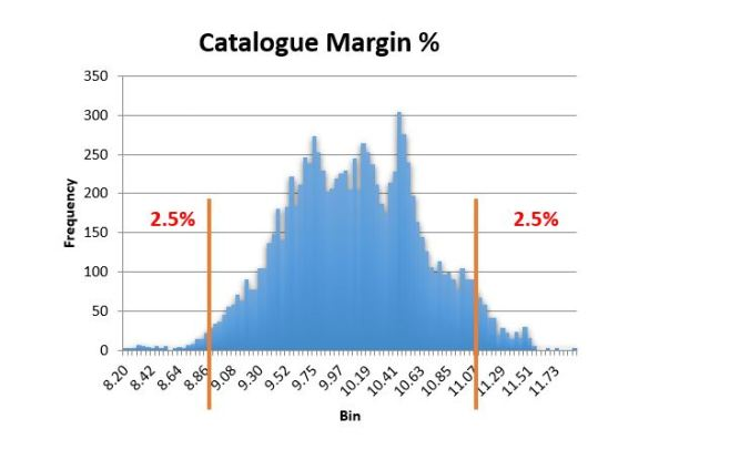 Fig 2 - Confidence Level of Catalogue Margin