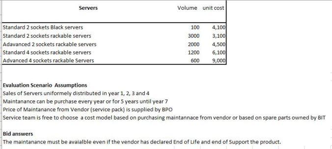 Fig 2 - External information for Service Team