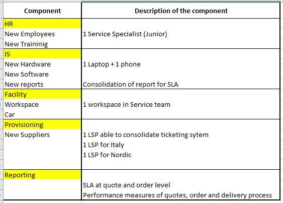 Fig 6 - Service Scenario Components
