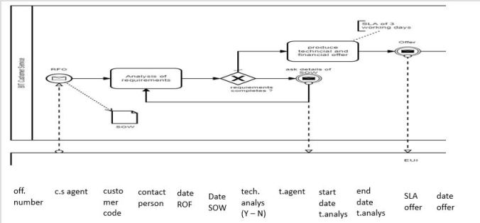 Fig 2 - Tracking list of the offer BPMN