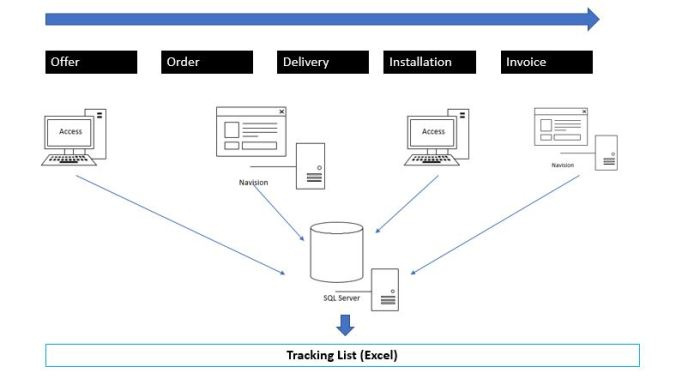 Fig 3 Information Management System