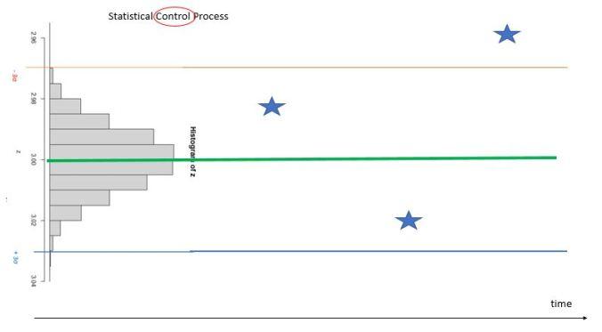Fig 5 - Control Chart