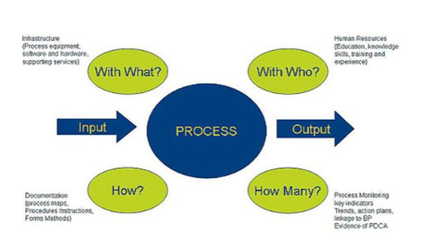 Fig 1 Process Components