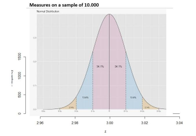 Fig 3 - The Normal Distribution