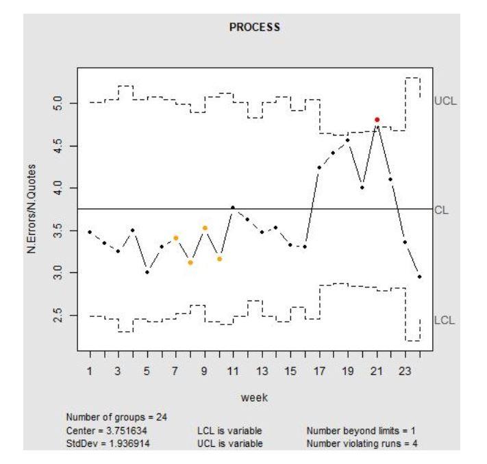 Fig 5 - U-CHART of the process