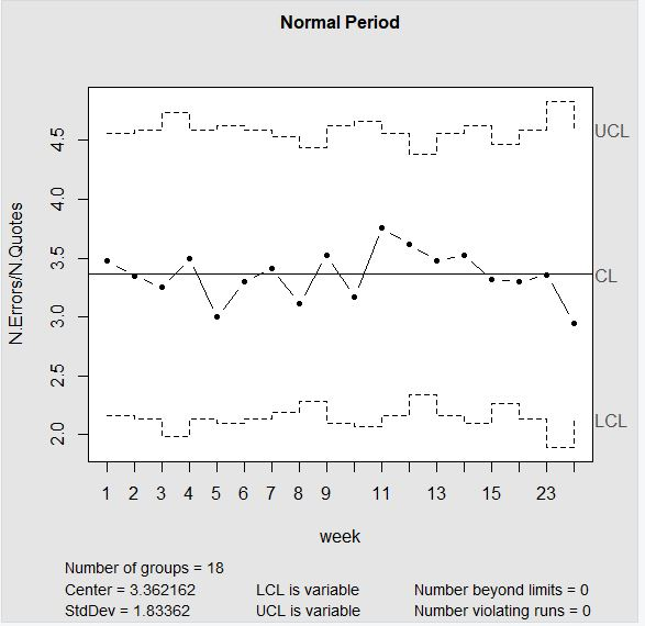Fig 4 - SPC of normal period